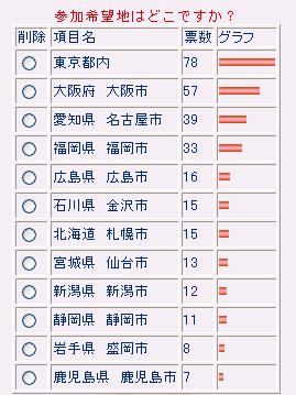 1月21日〜28日実施アンケート結果.png